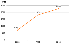 医師事務作業補助体制加算を申請している医療機関数 (全国:厚生労働省)